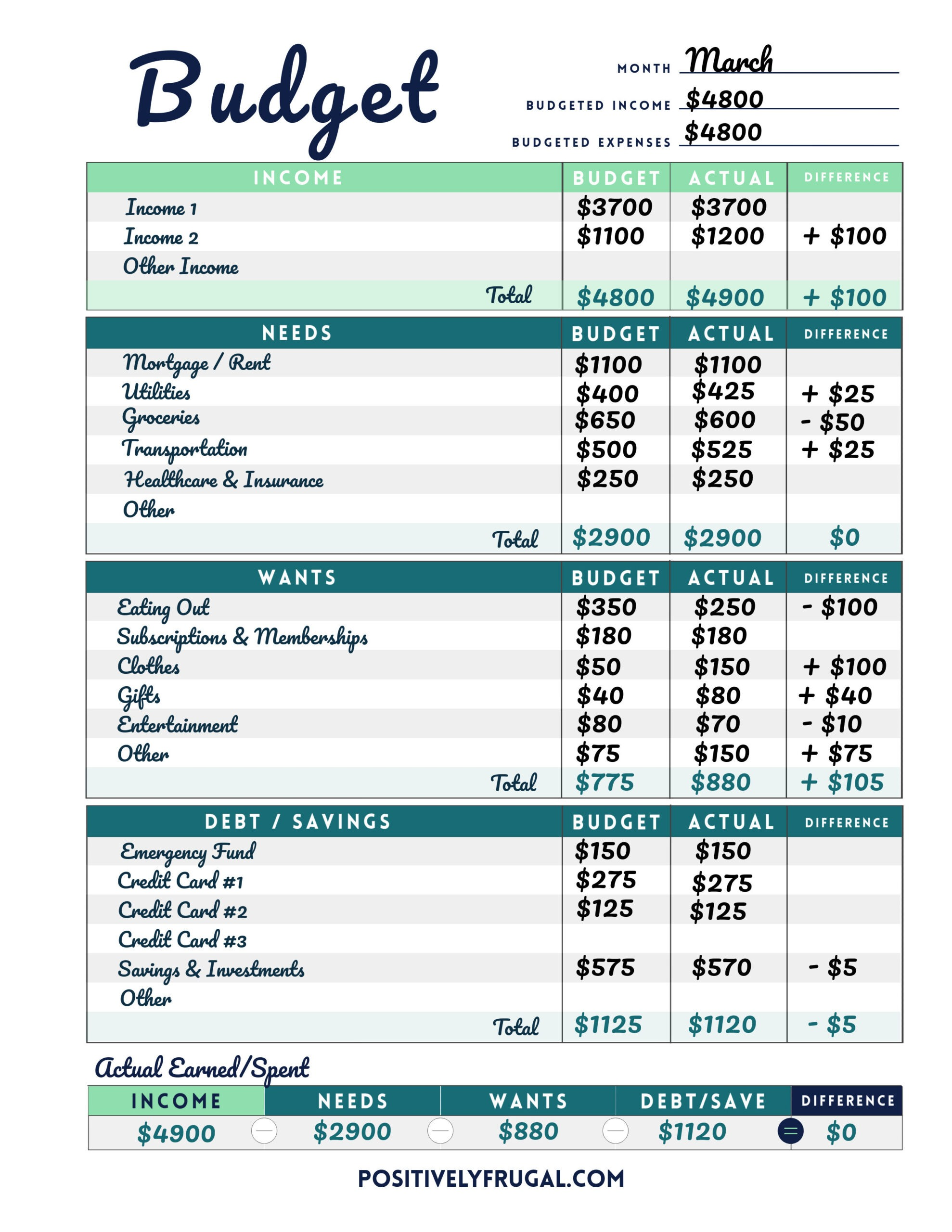Budget Worksheet Example by PositivelyFrugal.com